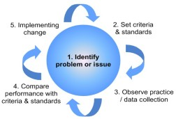 Clinical_audit_cycle